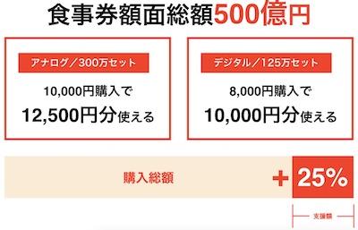 「GO_TO_EatキャンペーンTokyo」購入金額より25_お得